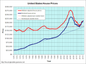 US-Housing-Price-Chart