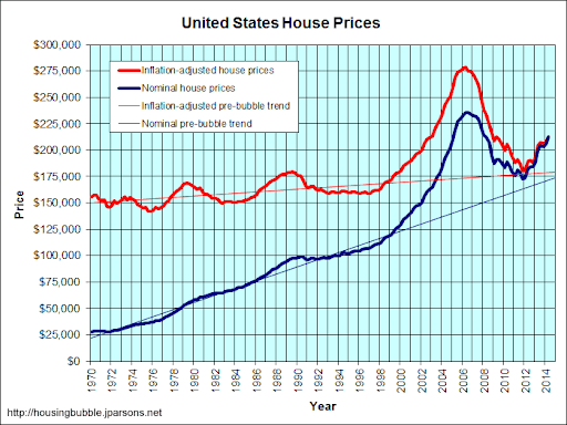 US-Housing-Price-Chart