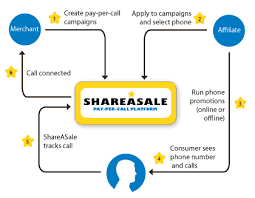 shareasale-support