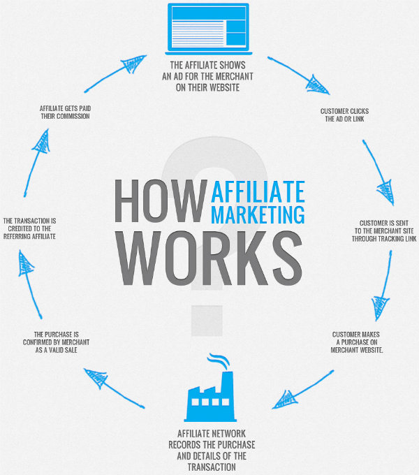 diagram-of-how-affiliate-marketing-works